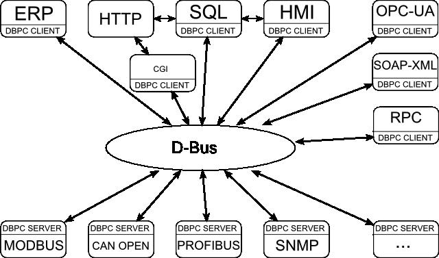 Dbus Tutorial Application Programming Interface Method - mandegar info